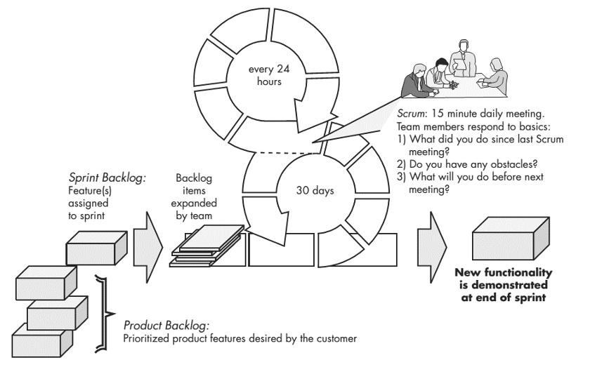 Diagrama de proceso de SCRUM (Pressman, 2005)