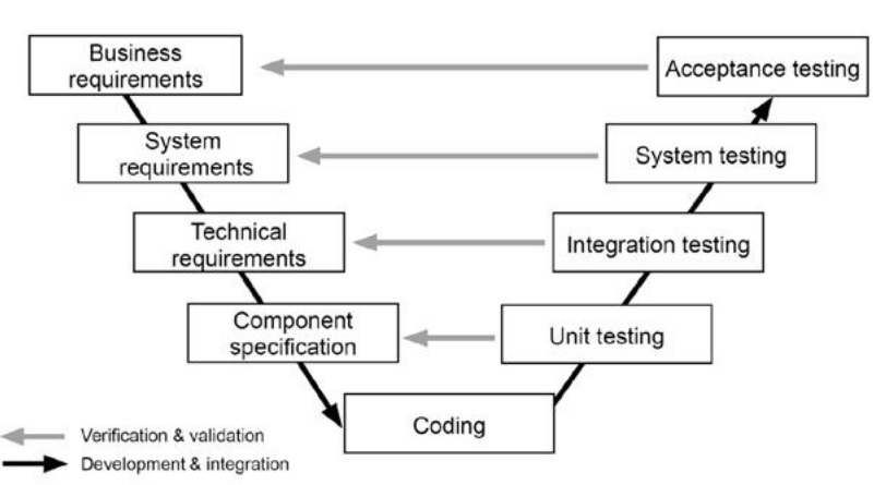 Niveles de abstracción en las fases de prueba en el modelo V. (Linz, 2014)