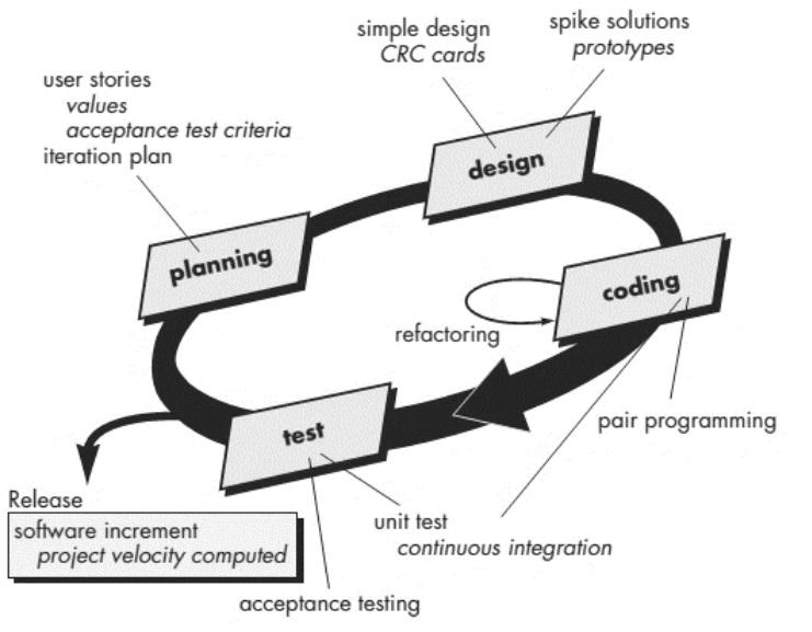 Proceso XP (Pressman, 2005)